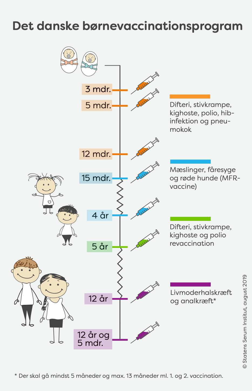 Børnevaccination